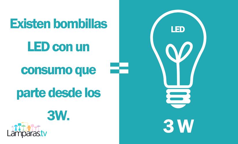 Consejos para ahorrar electricidad. Consumo Bombilla LED.